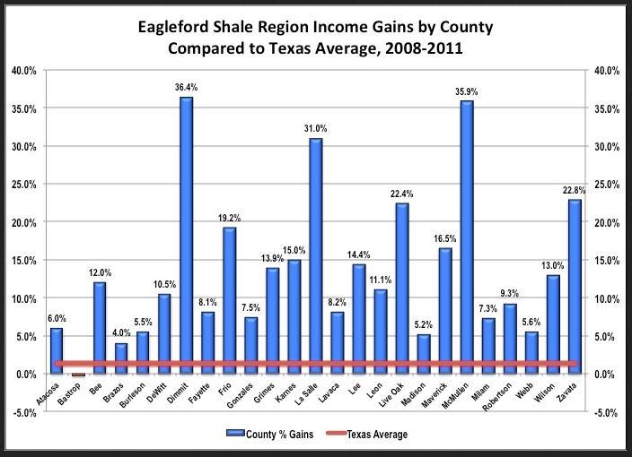 Eagle Ford income rais chart