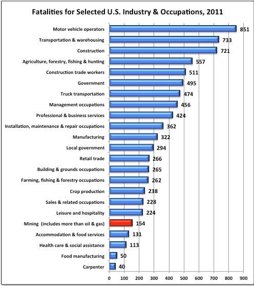 Nat Gas Safety chart