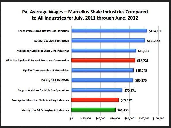 PA Income chart