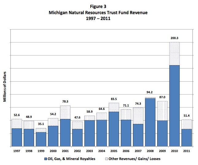 Natural Gas Com In Michigan