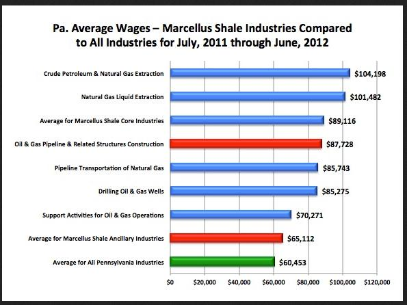 Shale Delivers For Middle And Middle Class America
