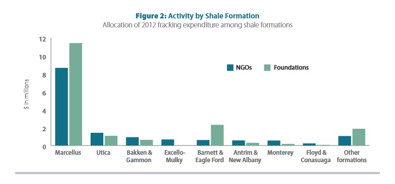 Marcellus Shale gets the NGO dough