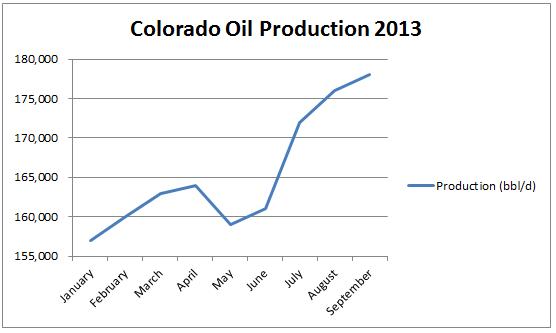 CO Oil 2013-1