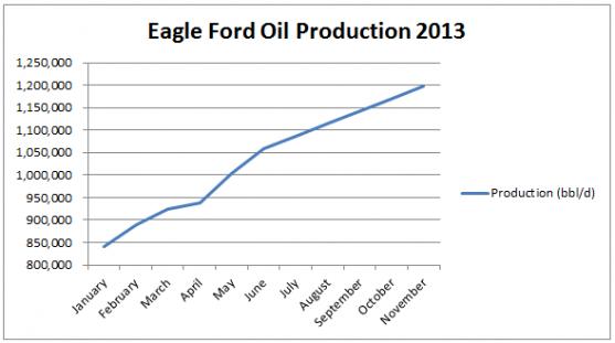 Eagle Oil1
