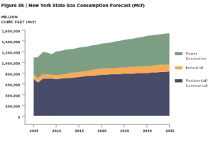 NYS Gas Consumption