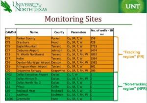 UNT-ozone-monitor-sites