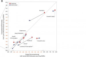 Howarth outlier shale gas emissions