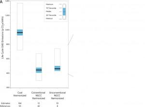 PNAS coal gas emissions comparison