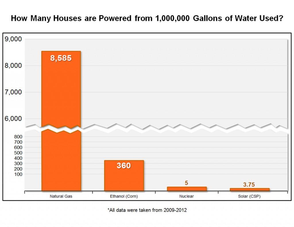 Houses Powered