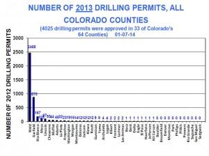 COGCC 2013 drilling permits