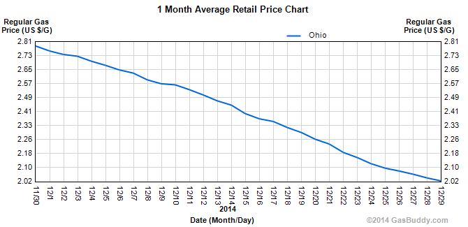Ohio-gasoline-prices-December-2014