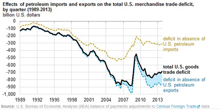 petroleum-trade-deficit