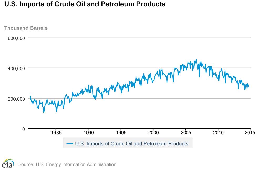 us-crude-oil-imports-fall