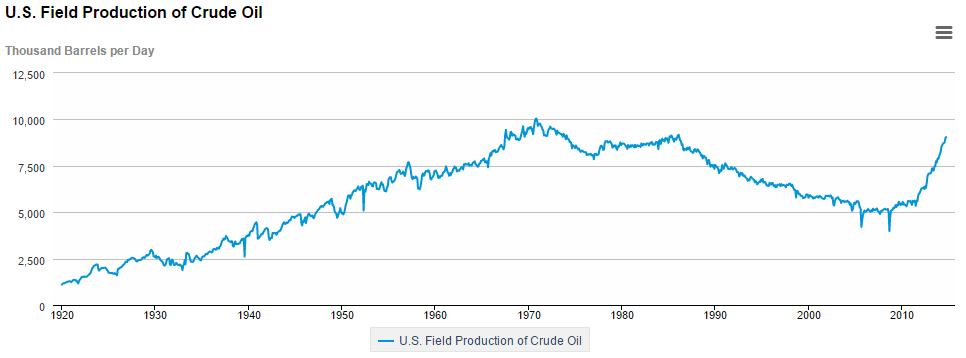 us-production-crude-oil