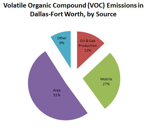 VOC-Barnett-DFW-emissions-smog-ozone