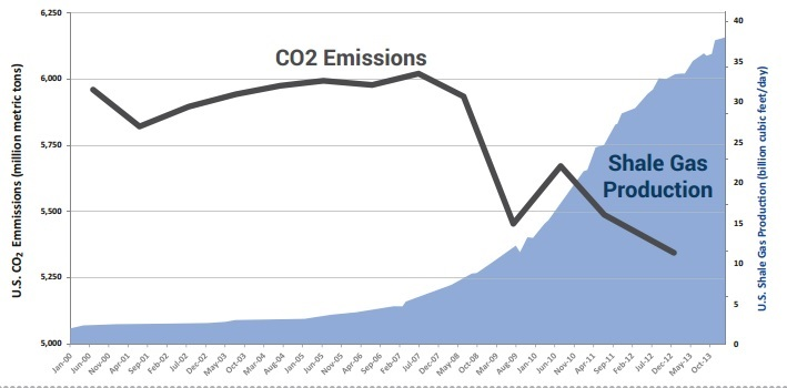 shale-co2-reduction