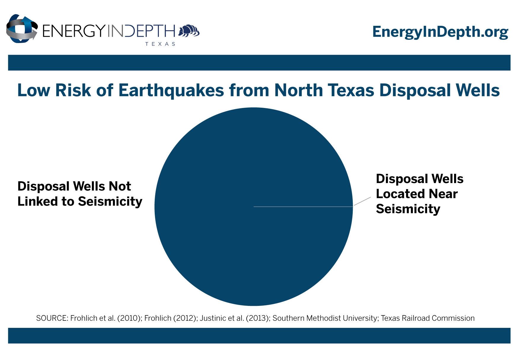 earthquakes-texas-disposal-injection-fracking