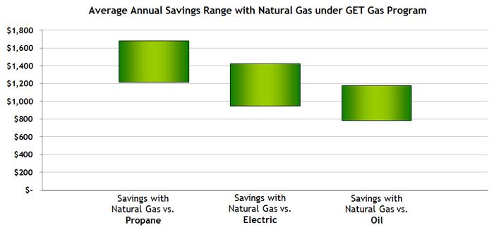 Philadelphia Cheaper Natural Gas Or Oil
