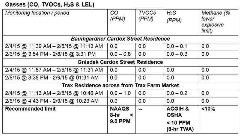 EQT Gases (CO)