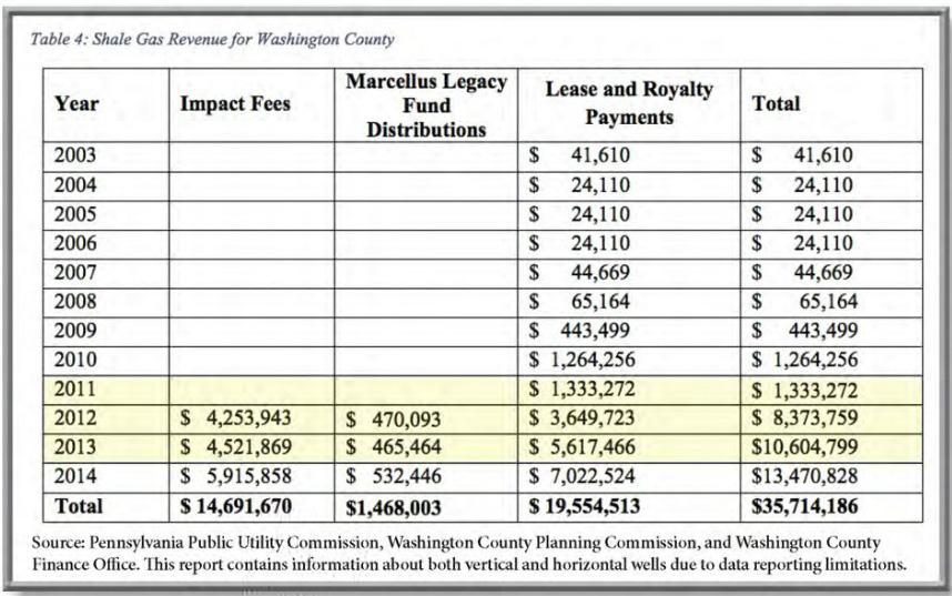 Shale Gas Revenue for Washington County