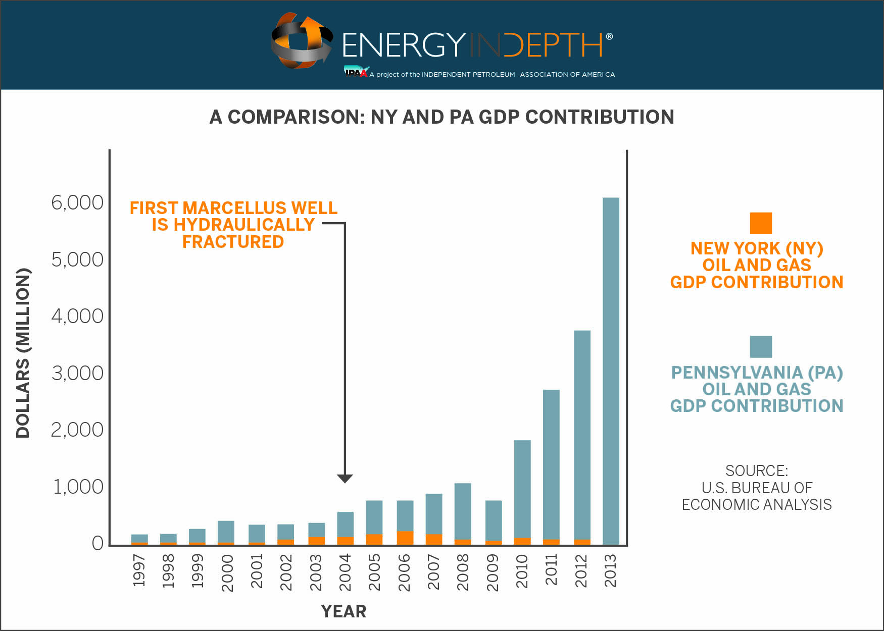 Marcellus Shale Brings Billions to Pennsylvania GDP While