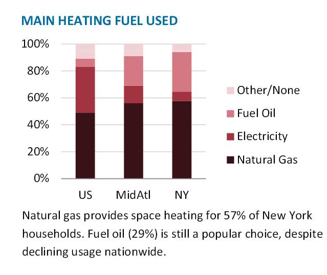 NY-fuels