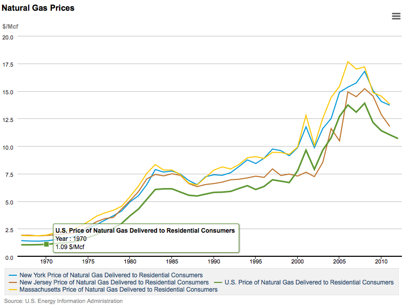 natural-gas-prices
