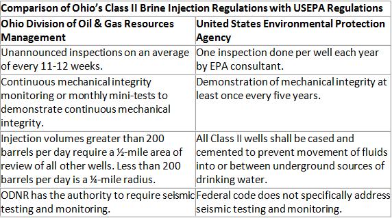 Chart on Comparison of Ohio's Class II Brine Injection regulations