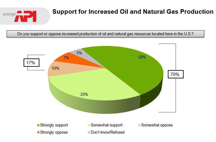 US Support for increased oil and natural gas