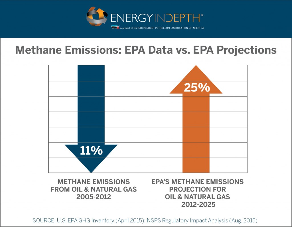 Epa Natural Gas Regulations