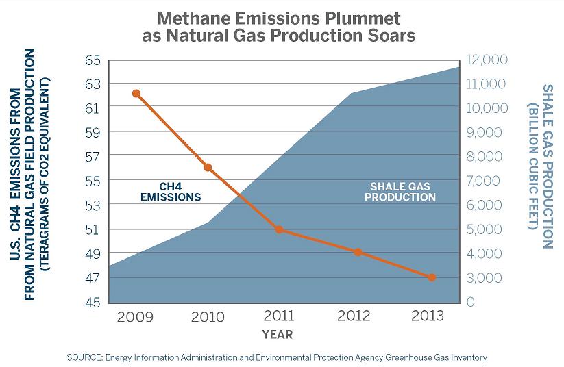 3.2 methane