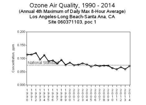 LA Ozone Graph