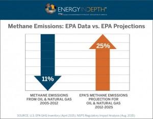 Methane 2