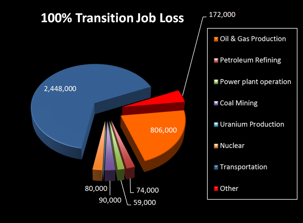 jacobson-renewables-job-loss