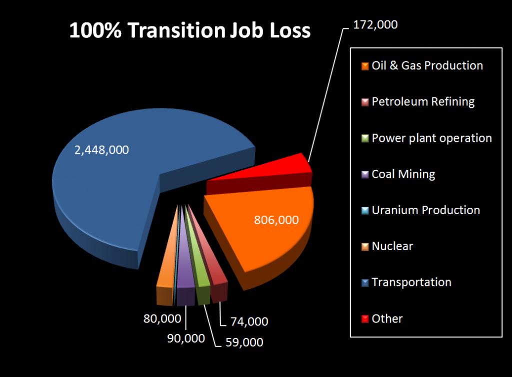 jacobson-renewables-job-loss