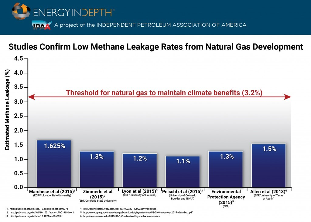 Methane Leakage Rates