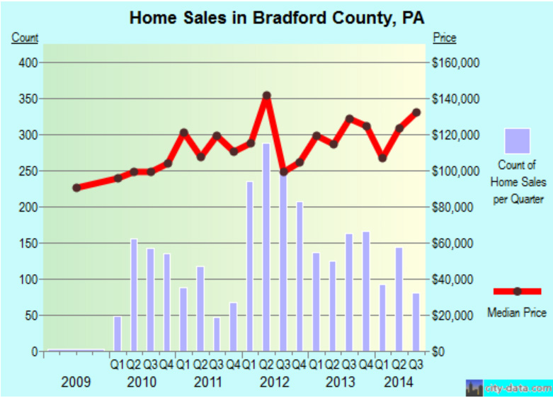 PropertyValuesBradfordCounty