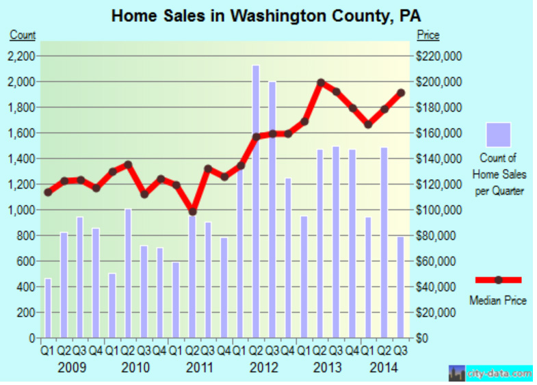 """Duke Property Values Study Relies on """"Perception,"""" Not Facts"""