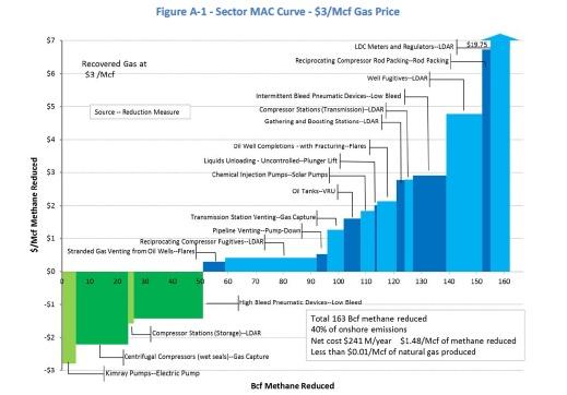 EDF $3 NG Cost Chart