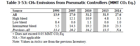 Pneumatic-2016 2015 comparison NG