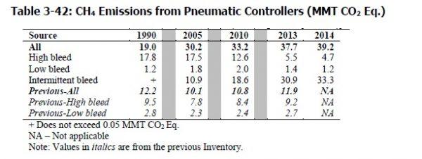Pneumatic-2016 2015 comparison Petroleum