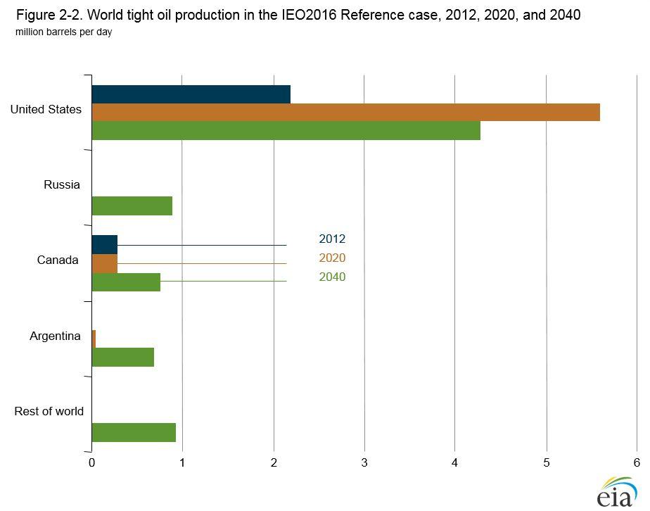 EIA Outlook 2016 Tight Oil