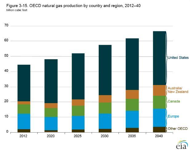 EIA Outlook OECD Nat Gas