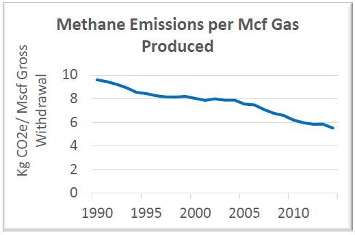 NCG Methane Emissions