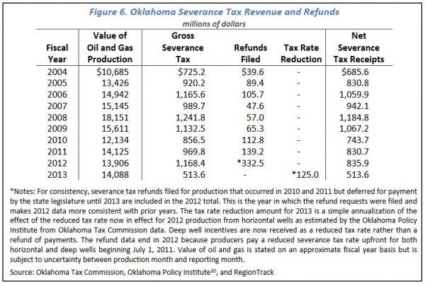 Oklahoma Severance Taxes