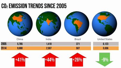 co2 emissions trends