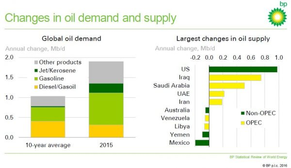 BP Statistical Review of World Energy 2016: Changes in Oil Demand and Supply