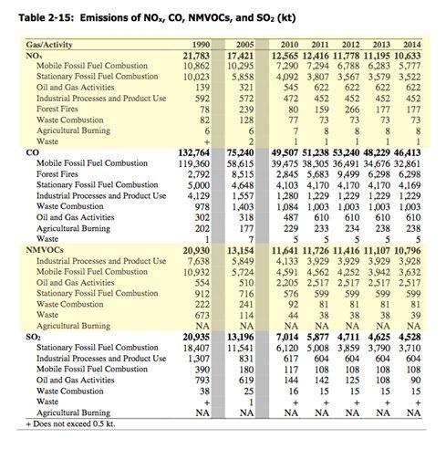 EPA Table NOX NMVOCs