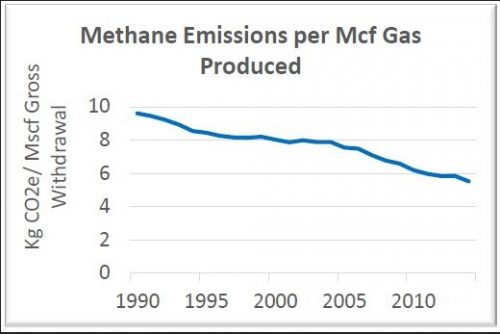 Methane per MCF of Production