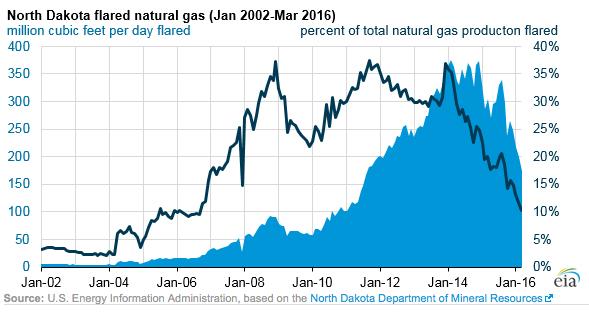 Natural Gas Flared North Dakota One Year